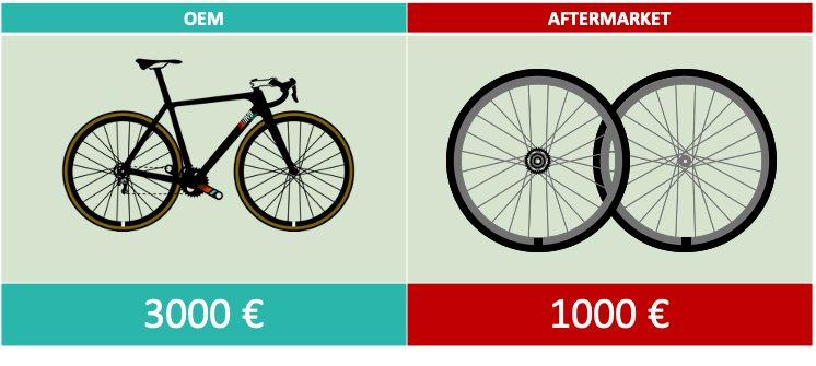 Calcul valeur vélo avec upgrades OEM Aftermarket
