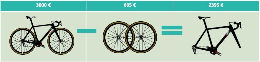 Calcul valeur vélo avec upgrades Méthode