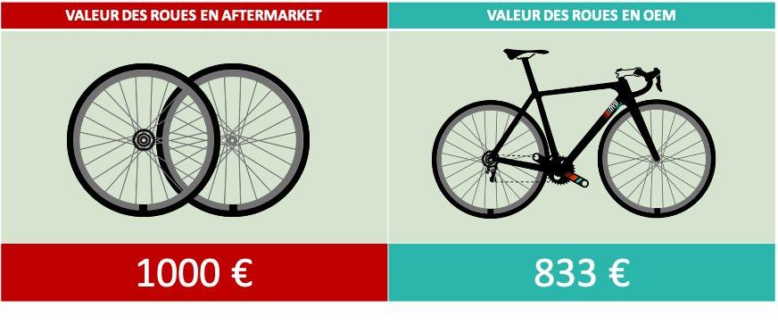 Calcul valeur vélo avec upgrades des roues