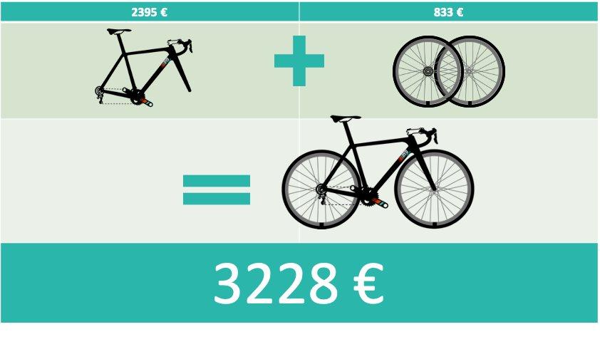 Calcul valeur vélo avec upgrades Résultat