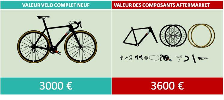 Calcul valeur vélo avec upgrades